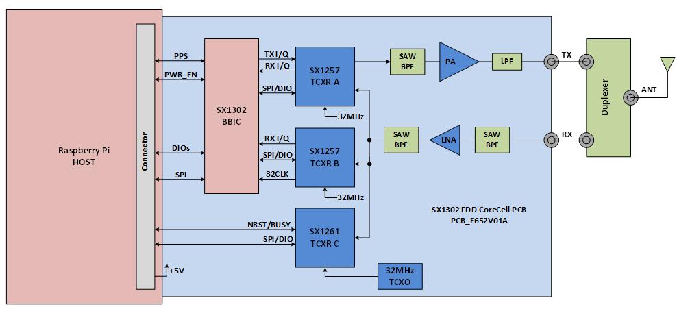 Block Diagram of the SX1302 LoRa® Corecell Full-Duplex Gateway Reference Design