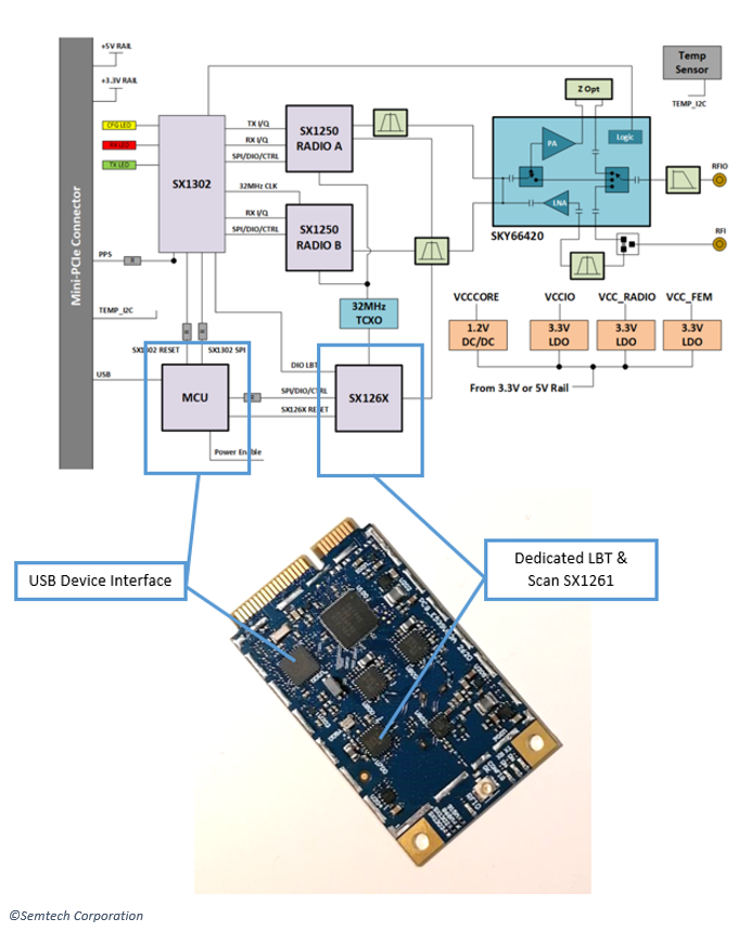 Schematic: Corecell Gateway Reference Design for Listen Before Talk and Spectral Scan based on SX1302 and SX1250