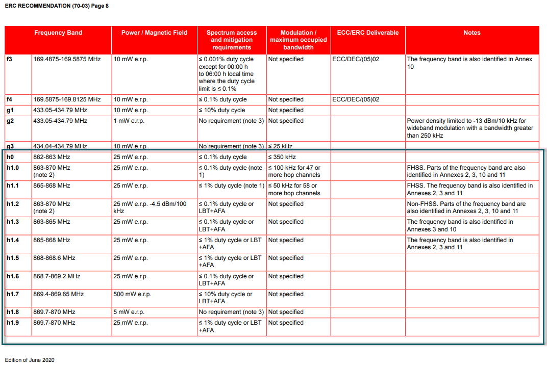 Excerpt of the ERC-REC 70-03 [1] Band Plan for the EU 868MHz band (Page 8)