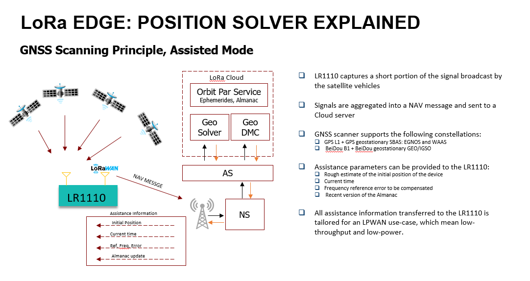LoRa edge LR1110 Position Solver Explained: GNSS and Assisted Mode