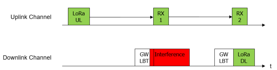 Diagram of how Listen-Before-Talk functions