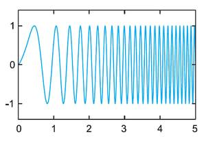 Radio Modulation example