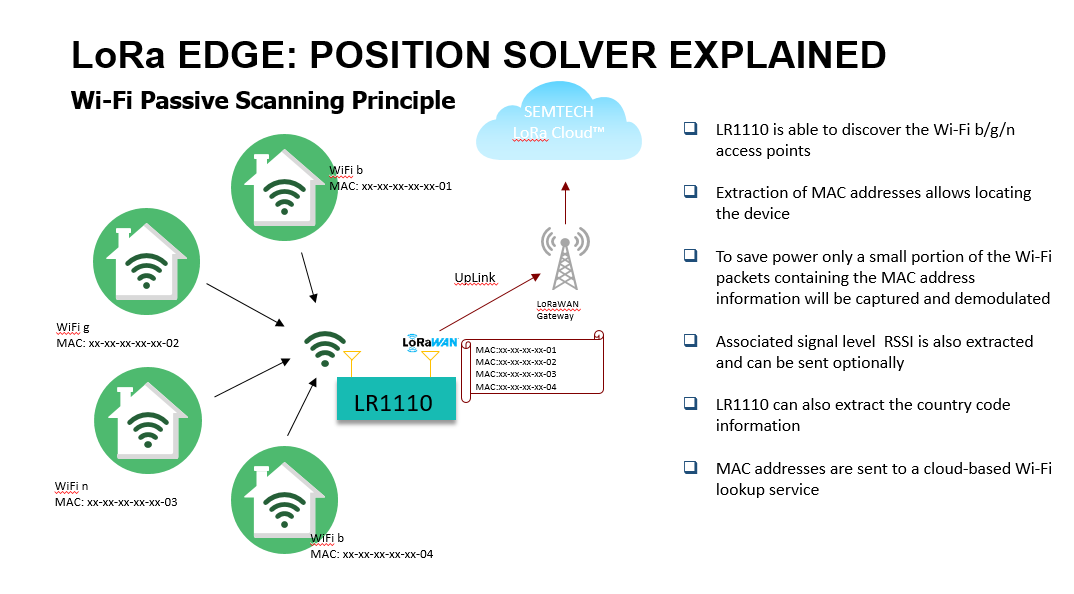 LoRa edge LR1110 Position Solver Explained: Wi-Fi Scanning