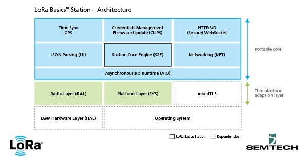 LoRa Basics™ Station Architecture