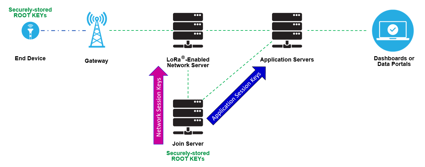 Session Keys Shared with Network and Application Servers