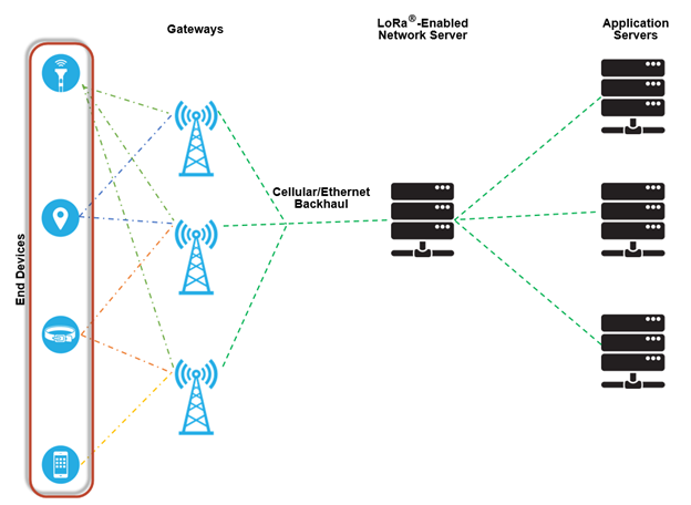 End Nodes in a LoRaWAN Network