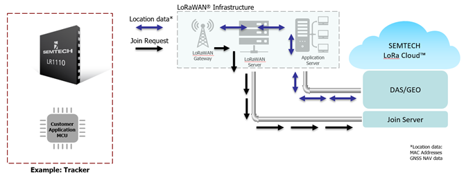 LoRa Edge and the LoRaWAN® infrastructure